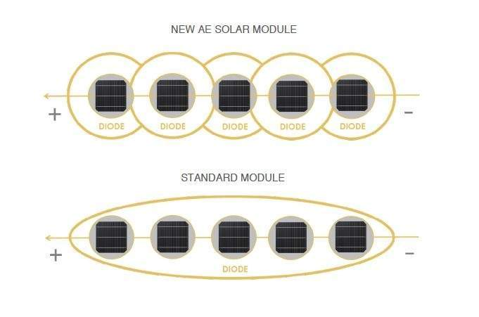 Công nghệ Smart Hot Spot Free của AE Solar